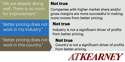 A.T. Kearney Pricing Strategy: