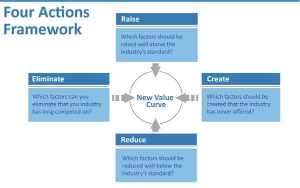 Blue Ocean Strategy » Four Actions Framework: