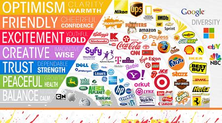 Rebranding, Ghid emotional culori: