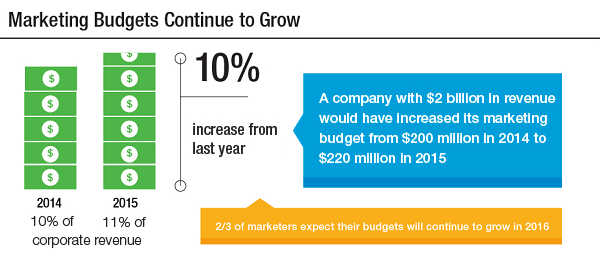 Bugetul de marketing in 2016