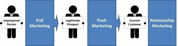 Externalizare proces Lead Generation