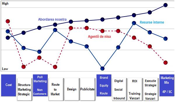 Diagrama evaluare Agentie Marketing: