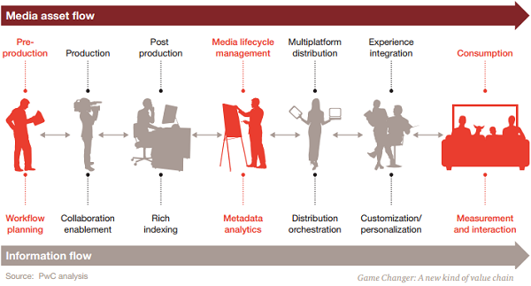 Digital Business Model PwC