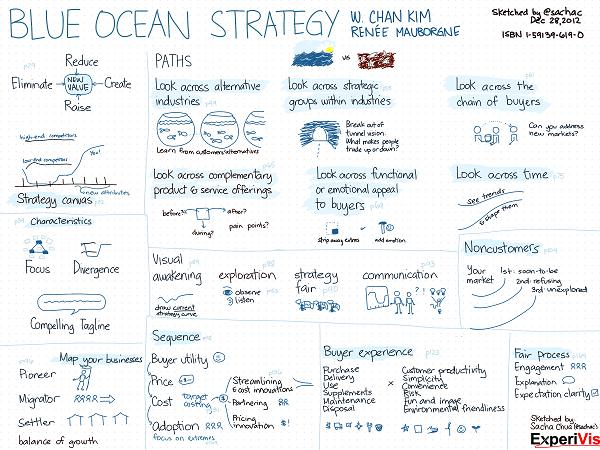 Harta Vizuala Blue Ocean Strategy