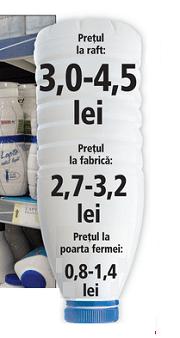 Industrie lactate