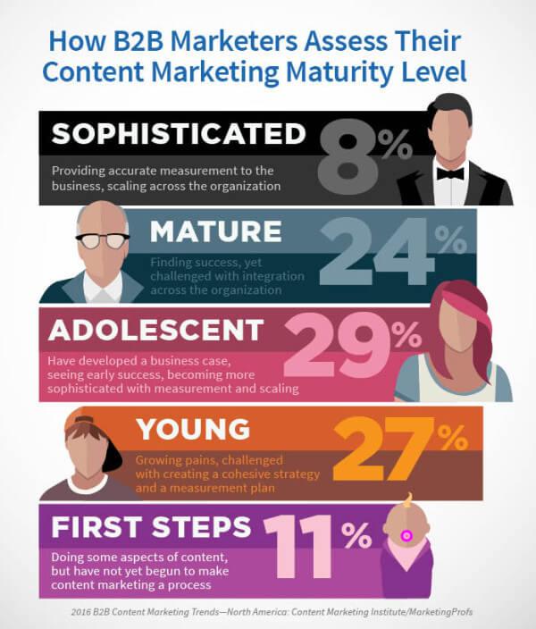 Marketingul de continut [ 6 personalităţi distincte ]