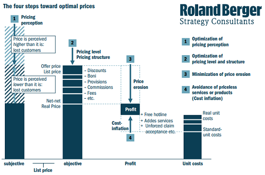 Price Structure » Roland Berger Strategy Consultants: