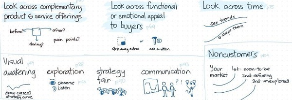 Marketing Strategic / Recenzie Blue Ocean Strategy