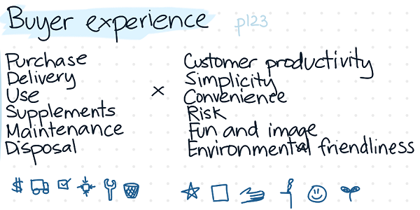 Customers experience