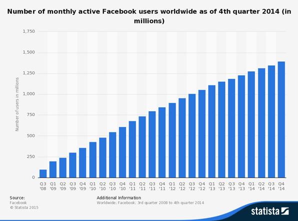 Social Gaming Statista