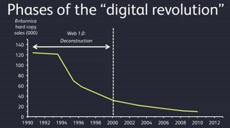 Despre revolutia internetului