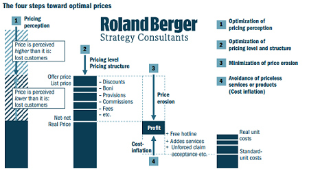 Price Strategy. Roland Berger Strategy Consultans Romania