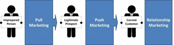 Pull Marketing. Inbound Marketing