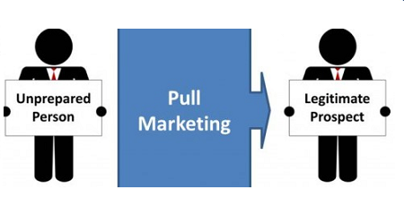 Pull Marketing. Inbound
